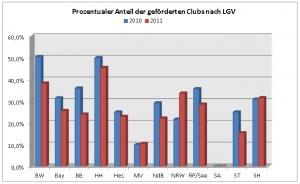 Prozentualer Anteil der geförderten Golfanlagen 2010 / 2011