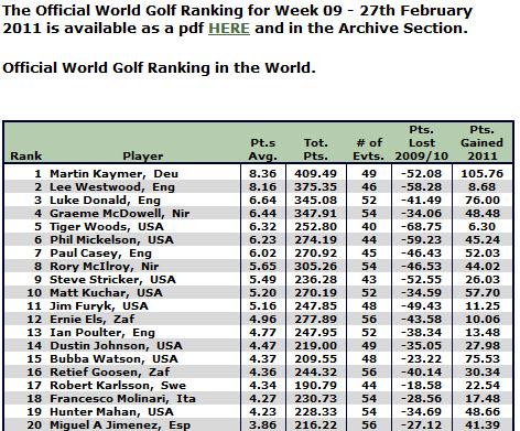 Golf - Weltrangliste
