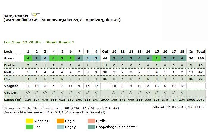 Scorekarte Schloss Teschow Trophy