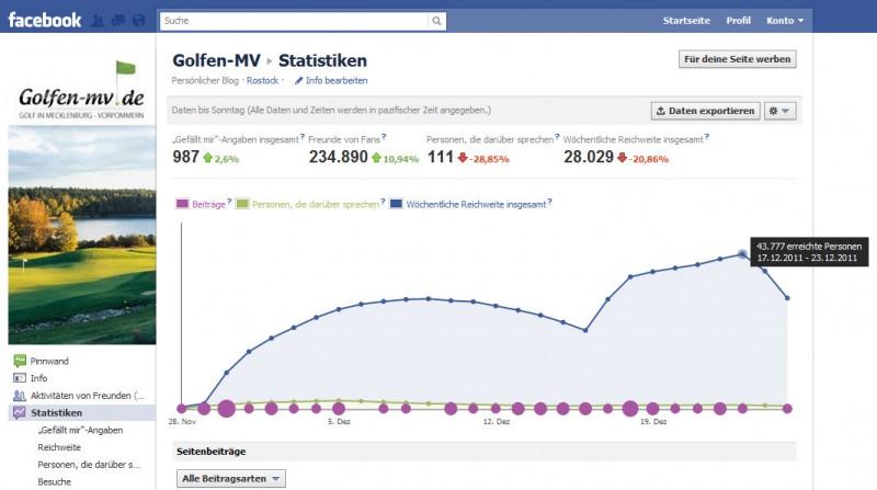 Golf-Adventskalender 2011 - Statistik von Golfen-MV
